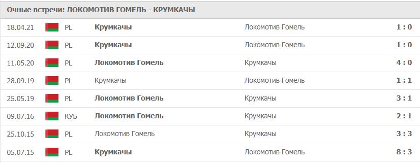 Локомотив Гомель – Крумкачы: статистика