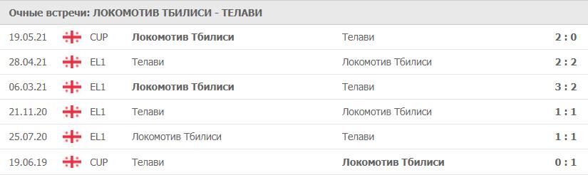 Локомотив Тбилиси – Телави: статистика