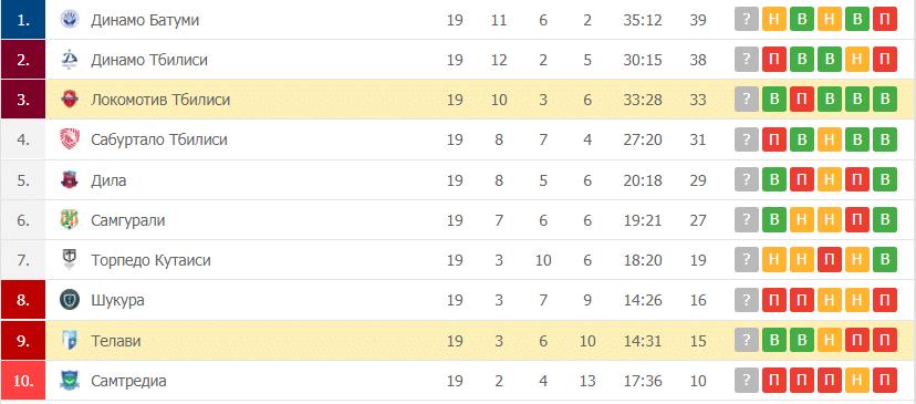 Локомотив Тбилиси – Телави: таблица