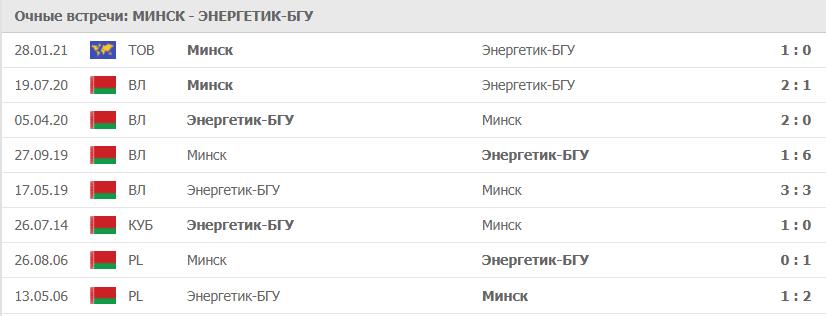 Минск – Энергетик-БГУ: статистика