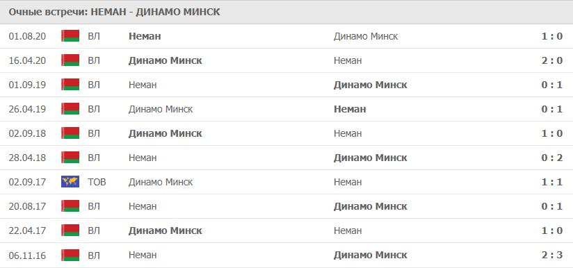 Неман – Динамо Минск: статистика