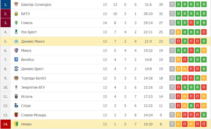 Неман – Динамо Минск: таблица
