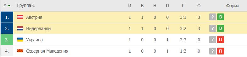 Нидерланды – Австрия: таблица