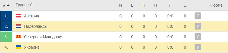 Нидерланды – Украина: таблица