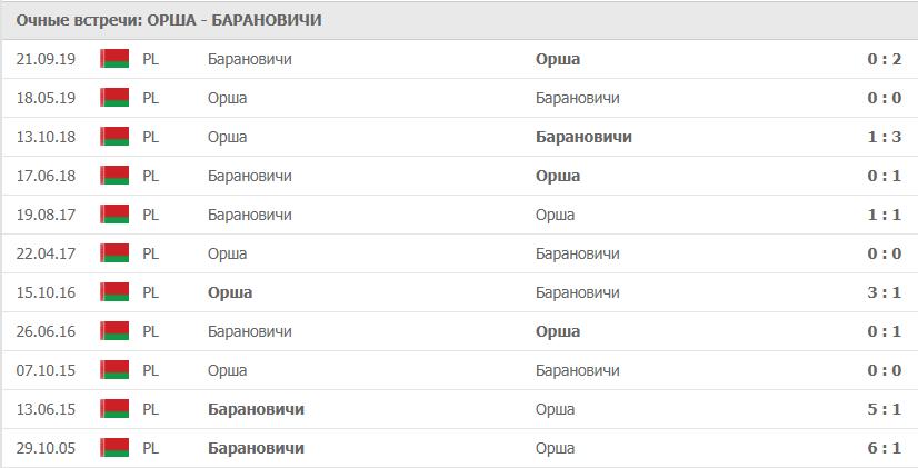 Орша – Барановичи: статистика
