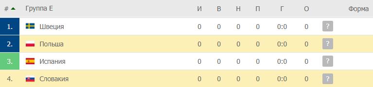 Польша – Словакия: таблица