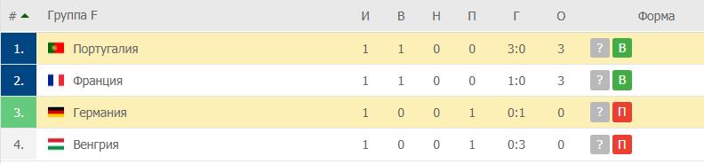 Португалия – Германия: таблица