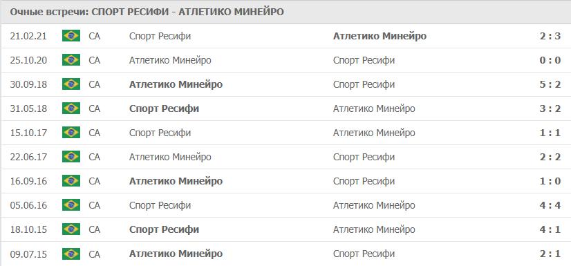 Спорт Ресифи – Атлетико Минейро: статистика