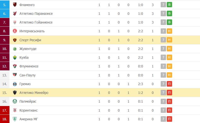 Спорт Ресифи – Атлетико Минейро: таблица
