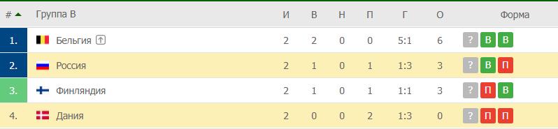 Россия –Дания: таблица