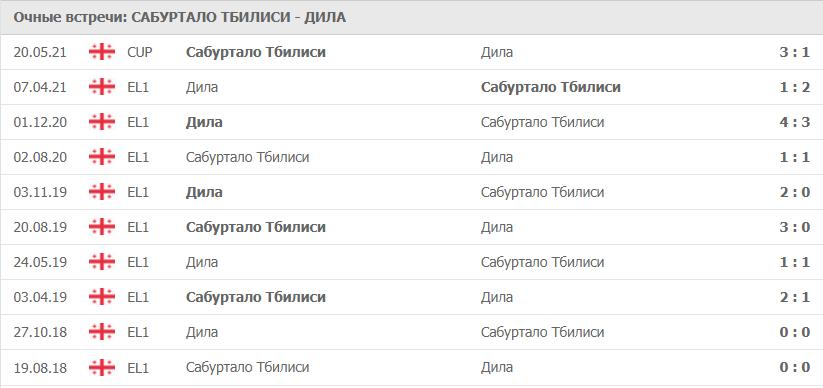 Сабуртало Тбилиси – Дила: статистика