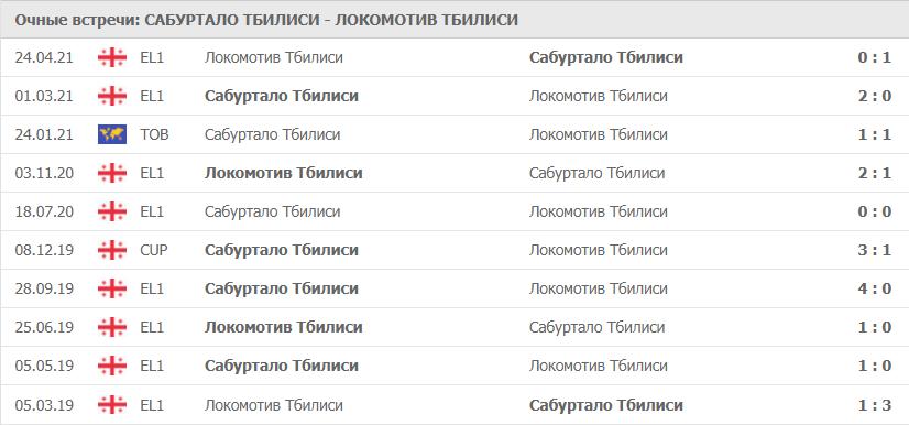 Сабуртало Тбилиси – Локомотив Тбилиси: статистика