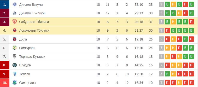Сабуртало Тбилиси – Локомотив Тбилиси: таблица