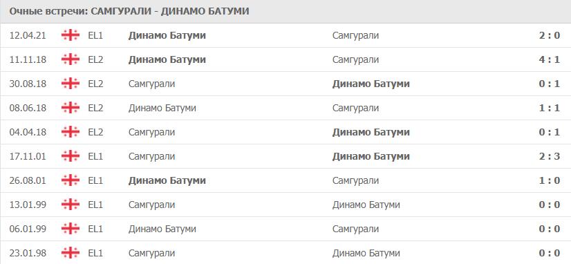 Самгурали – Динамо Батуми: статистика