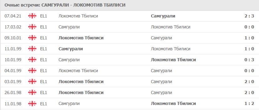 Самгурали – Локомотив Тбилиси: статистика