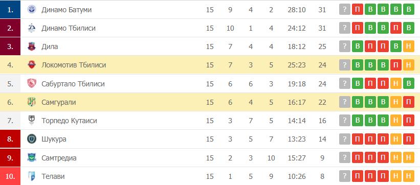 Самгурали – Локомотив Тбилиси: таблица