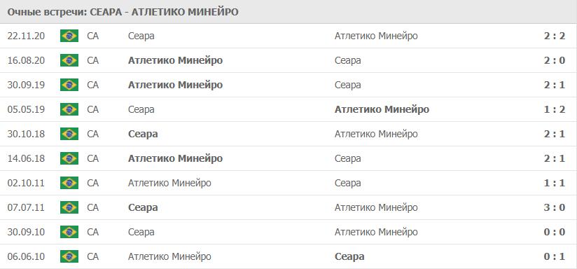 Сеара – Атлетико Минейро: статистика