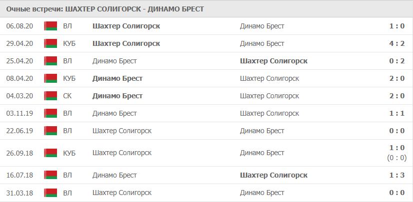 Шахтер Солигорск – Динамо Брест: статистика