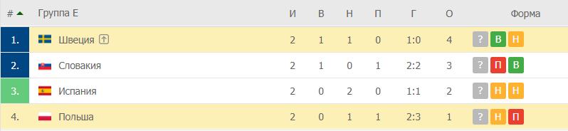 Швеция – Польша: таблица