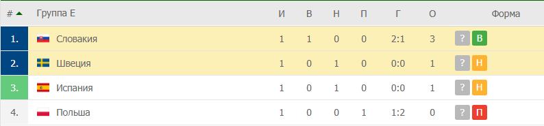 Швеция – Словакия: таблица