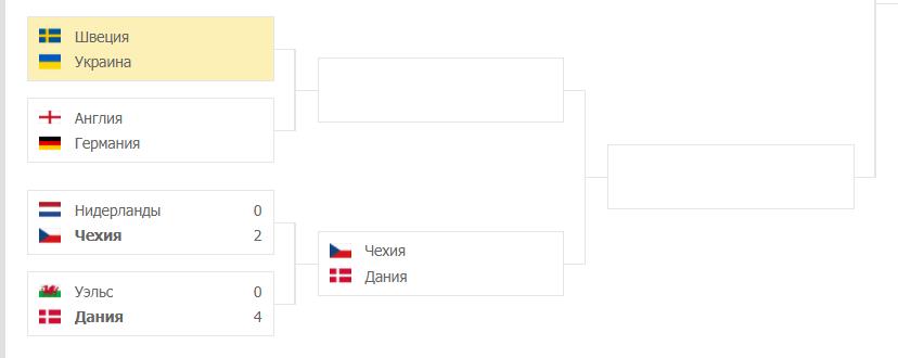 Швеция – Украина: таблица