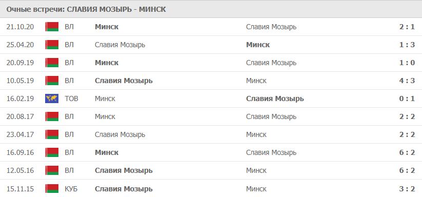 Славия Мозырь – Минск: статистика