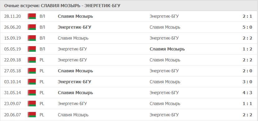 Славия Мозырь – Энергетик-БГУ: статистика