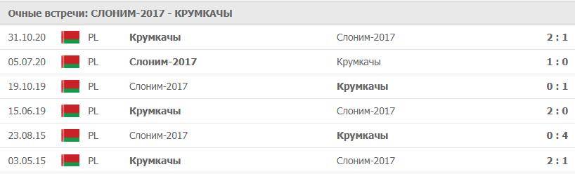 Слоним-2017 – Крумкачы: статистика
