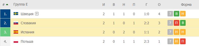 Словакия – Испания: таблица