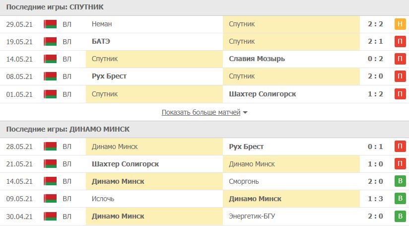 Спутник – Динамо Минск: статистика
