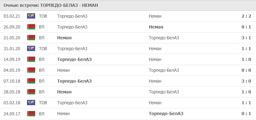 Торпедо-БелАЗ – Неман: статистика
