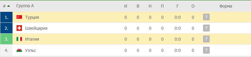 Турция – Италия: таблица