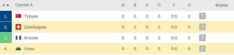 Уэльс – Швейцария: таблица