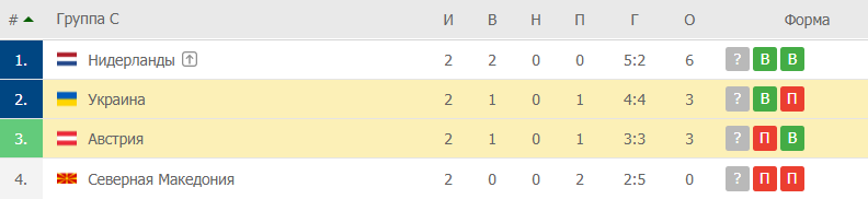 Украина – Австрия: таблица