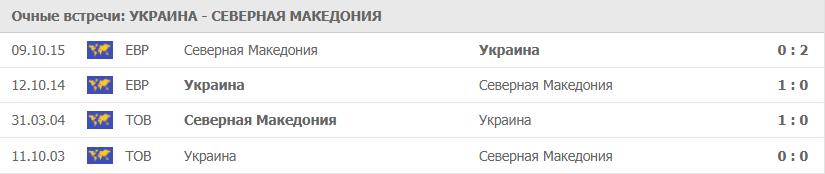 Украина – Северная Македония: статистика