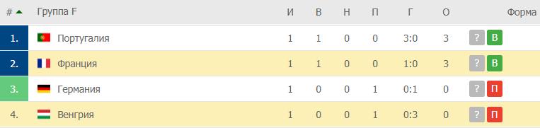 Венгрия – Франция: таблица