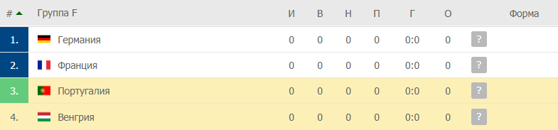 Венгрия – Португалия: таблица