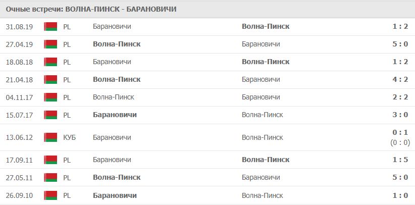 Волна-Пинск – Барановичи: статистика