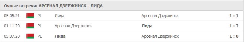 Арсенал Дзержинск – Лида статистика