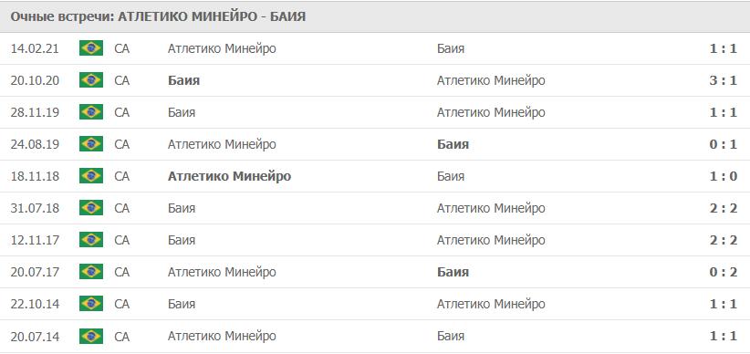 Атлетико Минейро – Баия статистика