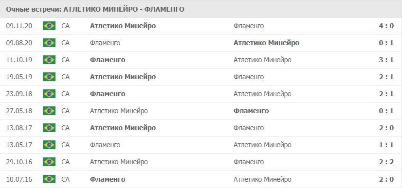 Атлетико Минейро – Фламенго статистика