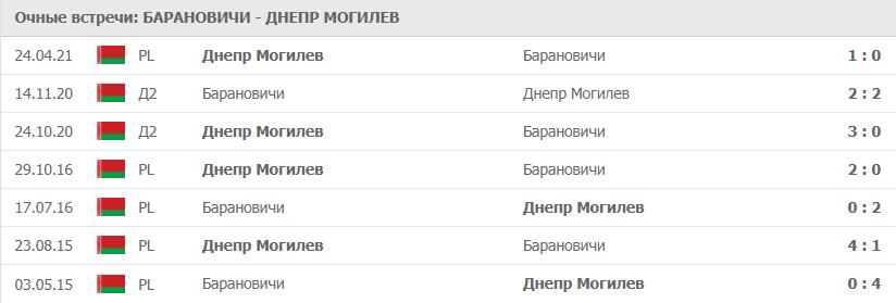 Барановичи – Днепр Могилев статистика