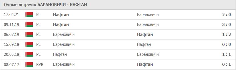 Барановичи – Нафтан: статистика