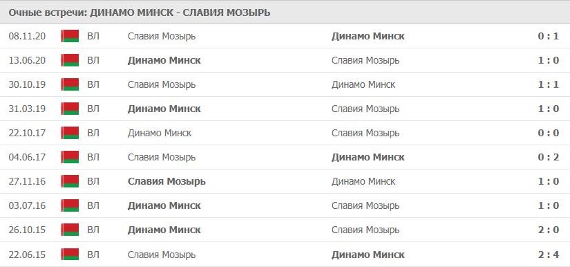 Динамо Минск – Славия Мозырь статистика