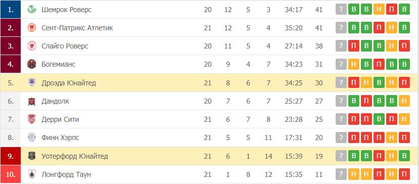 Дроэда Юнайтед – Уотерфорд Юнайтед таблица