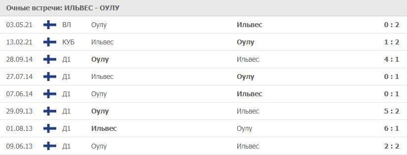 Ильвес – Оулу статистика