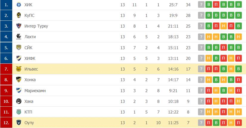 Ильвес – Оулу таблица