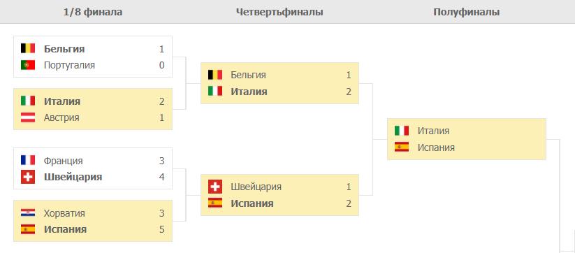 Италия – Испания таблица