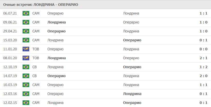 Лондрина – Операрио статистика