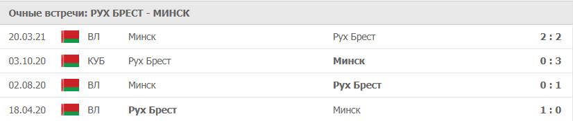 Рух Брест – Минск статистика